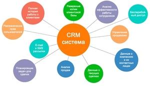 CRM-система как инвестиция. Внедряем Битрикс24 - Изображение #1, Объявление #1651438