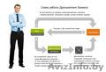 Автоматизация продаж в 1С под схему дропшиппинг (dropshipping)